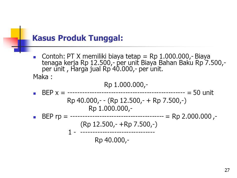 Kasus Produk Tunggal: Contoh: PT X memiliki biaya tetap = Rp 1.000.000,- Biaya tenaga kerja Rp 12.500,- per unit Biaya Bahan Baku Rp 7.500,- per unit,