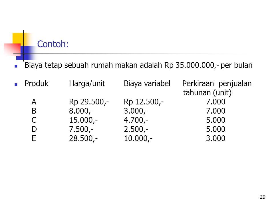 Contoh: Biaya tetap sebuah rumah makan adalah Rp 35.000.000,- per bulan Produk Harga/unit Biaya variabel Perkiraan penjualan tahunan (unit) ARp 29.500