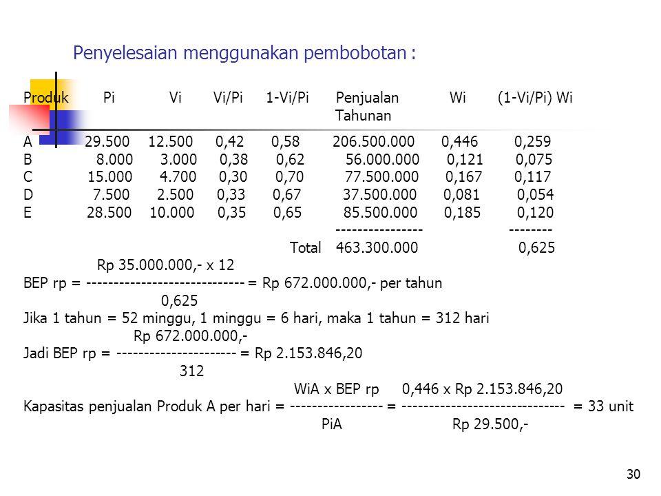 Penyelesaian menggunakan pembobotan : Produk Pi Vi Vi/Pi 1-Vi/Pi Penjualan Wi (1-Vi/Pi) Wi Tahunan A 29.500 12.500 0,42 0,58 206.500.000 0,446 0,259 B