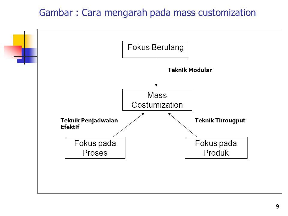 Gambar : Cara mengarah pada mass customization 9 Fokus Berulang Mass Costumization Fokus pada Proses Fokus pada Produk Teknik Modular Teknik Througput