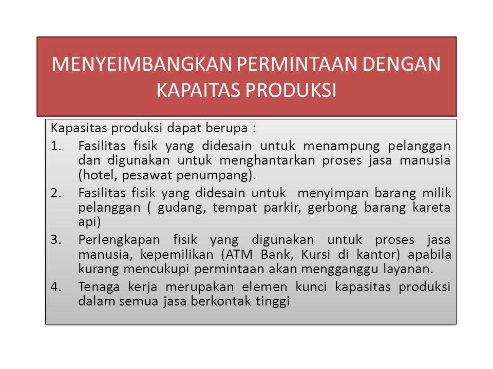 MENYEIMBANGKAN PERMINTAAN DENGAN KAPAITAS PRODUKSI Kapasitas produksi dapat berupa : 1.Fasilitas fisik yang didesain untuk menampung pelanggan dan digunakan untuk menghantarkan proses jasa manusia (hotel, pesawat penumpang).