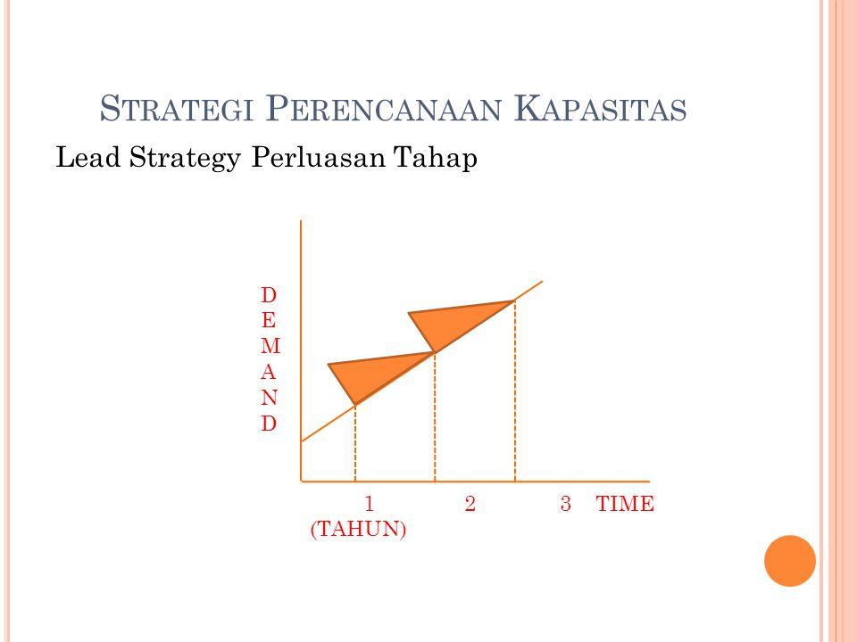 S TRATEGI P ERENCANAAN K APASITAS Lead Strategy Perluasan Tahap DEMANDDEMAND 1 2 3 TIME (TAHUN)