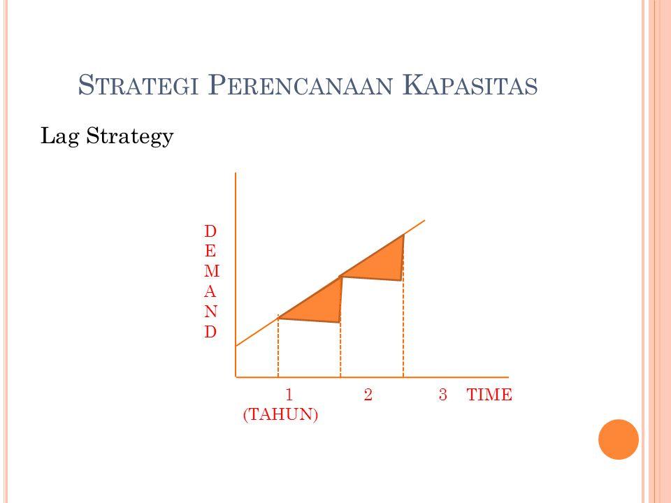 S TRATEGI P ERENCANAAN K APASITAS Lag Strategy DEMANDDEMAND 1 2 3 TIME (TAHUN)