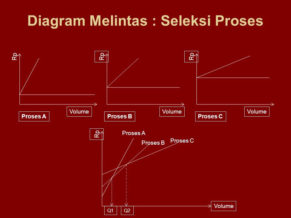 Diagram Melintas : Seleksi Proses Volume Rp Volume Rp Volume Q1Q2 Proses AProses BProses C Proses A Proses B Proses C
