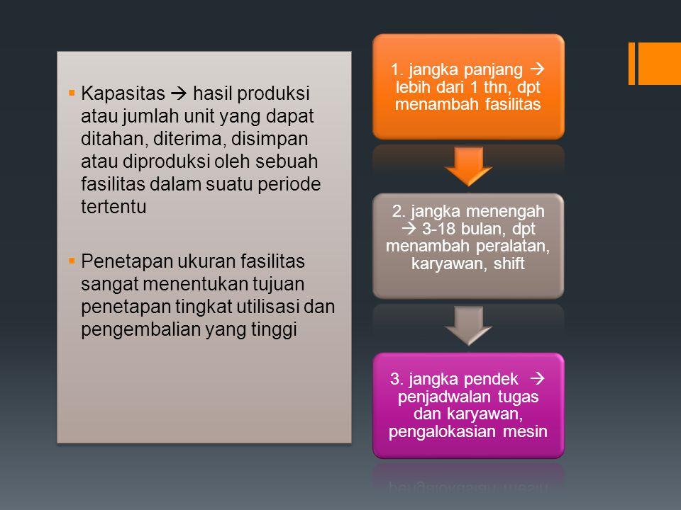  Kapasitas  hasil produksi atau jumlah unit yang dapat ditahan, diterima, disimpan atau diproduksi oleh sebuah fasilitas dalam suatu periode tertent