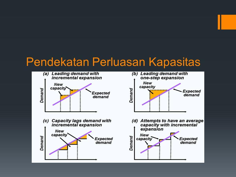 Analisis Titik Impas (Break Even Point / BEP)  Merupakan alat penentu untuk menetapkan kapasitas yang harus dimiliki oleh sebuah fasilitas untuk mendapatkan keuntungan  Tujuan  untuk menemukan sebuah titik, dimana biaya sama dengan keuntungan