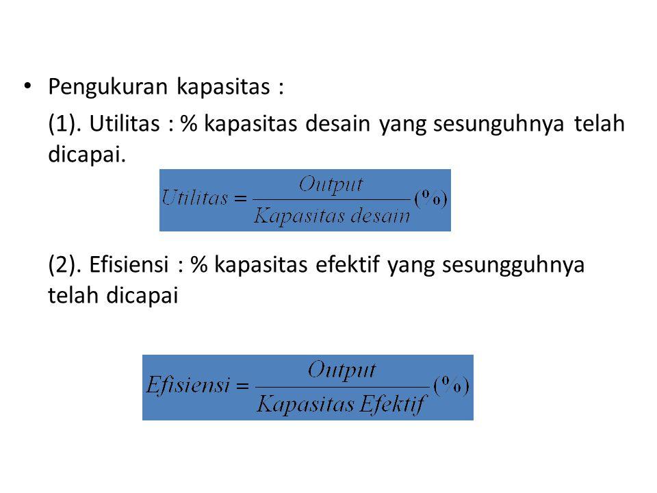 Pengukuran kapasitas : (1).Utilitas : % kapasitas desain yang sesunguhnya telah dicapai.