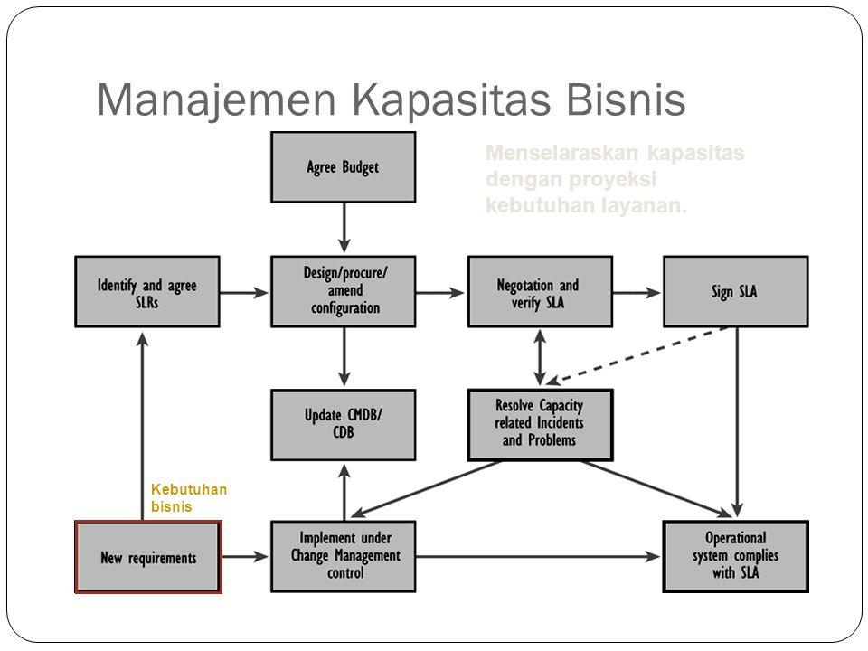 Manajemen Kapasitas Bisnis 10 Kebutuhan bisnis Menselaraskan kapasitas dengan proyeksi kebutuhan layanan.