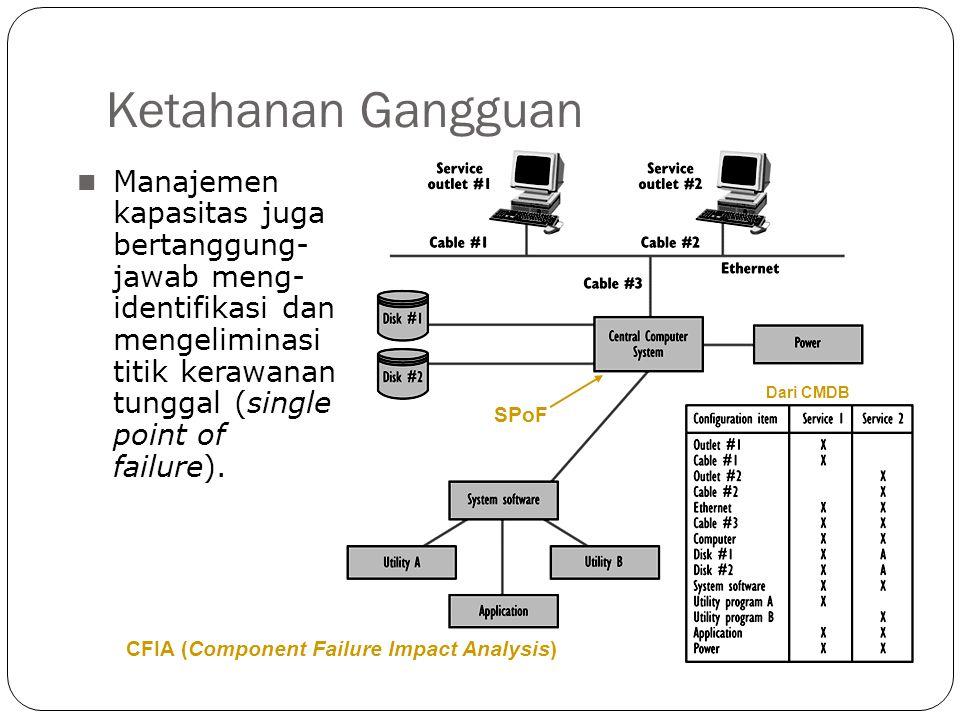 Ketahanan Gangguan 12 Manajemen kapasitas juga bertanggung- jawab meng- identifikasi dan mengeliminasi titik kerawanan tunggal (single point of failur