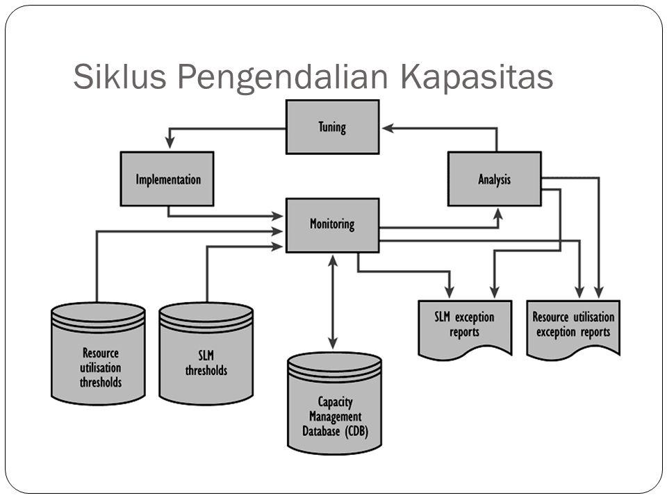 Siklus Pengendalian Kapasitas 13