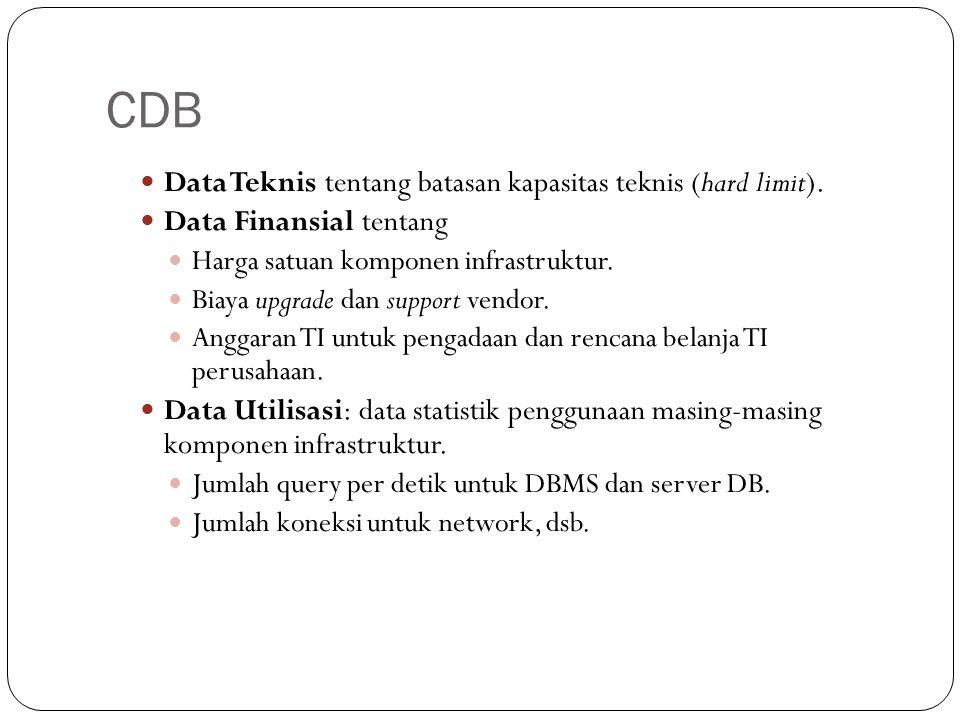 CDB 21 Data Teknis tentang batasan kapasitas teknis (hard limit). Data Finansial tentang Harga satuan komponen infrastruktur. Biaya upgrade dan suppor