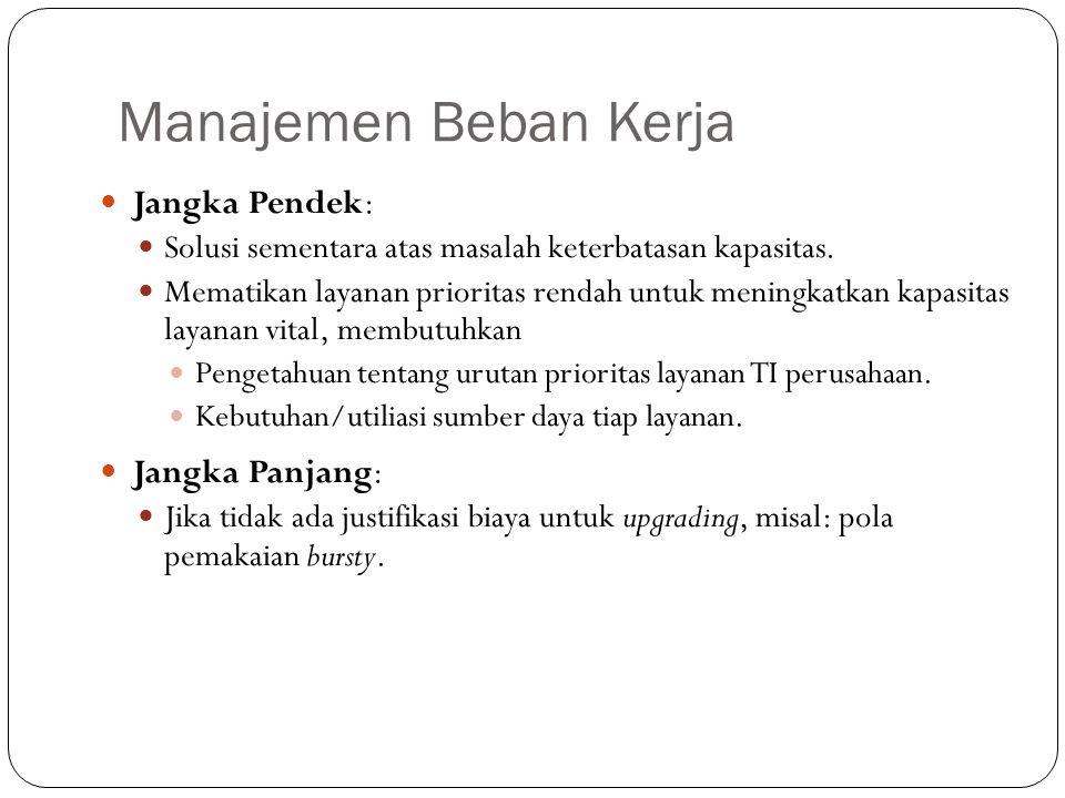 Manajemen Beban Kerja 23 Jangka Pendek: Solusi sementara atas masalah keterbatasan kapasitas. Mematikan layanan prioritas rendah untuk meningkatkan ka