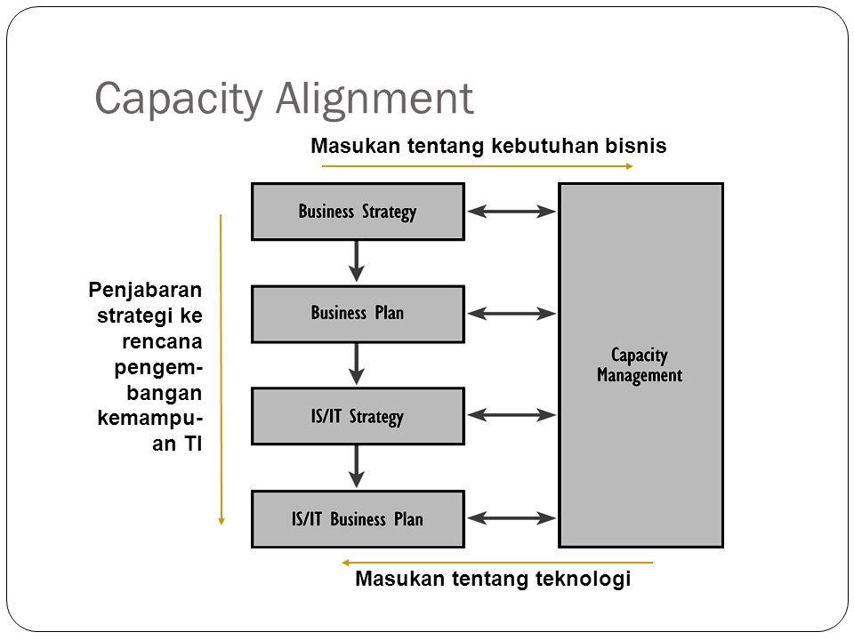 Capacity Alignment 7 Penjabaran strategi ke rencana pengem- bangan kemampu- an TI Masukan tentang teknologi Masukan tentang kebutuhan bisnis