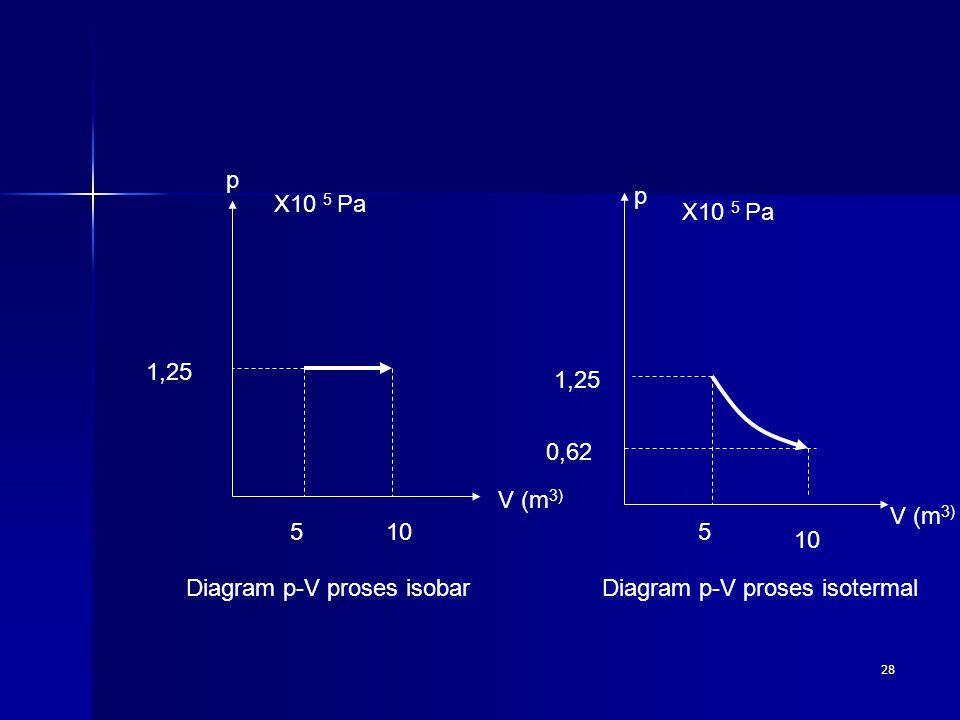 28 V (m 3) p X10 5 Pa 510 1,25 p X10 5 Pa V (m 3) 5 10 1,25 0,62 Diagram p-V proses isobarDiagram p-V proses isotermal