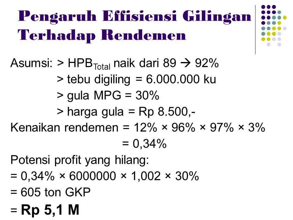 Pengaruh Effisiensi Gilingan Terhadap Rendemen Asumsi: > HPB Total naik dari 89  92% > tebu digiling = 6.000.000 ku > gula MPG = 30% > harga gula = R