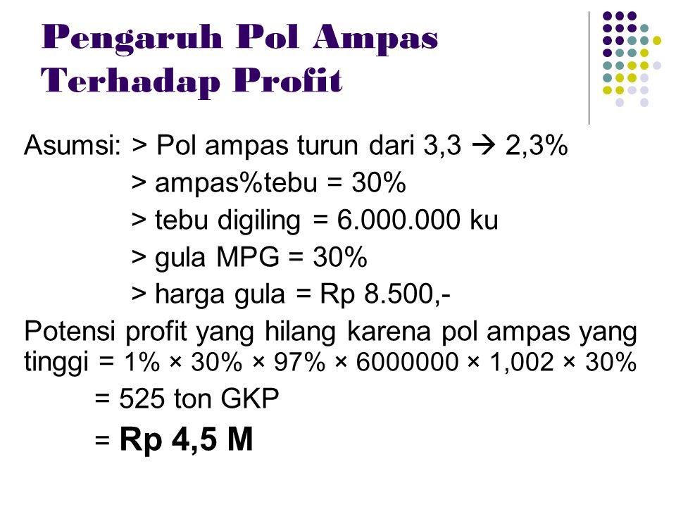 Pengaruh Pol Ampas Terhadap Profit Asumsi: > Pol ampas turun dari 3,3  2,3% > ampas%tebu = 30% > tebu digiling = 6.000.000 ku > gula MPG = 30% > harg