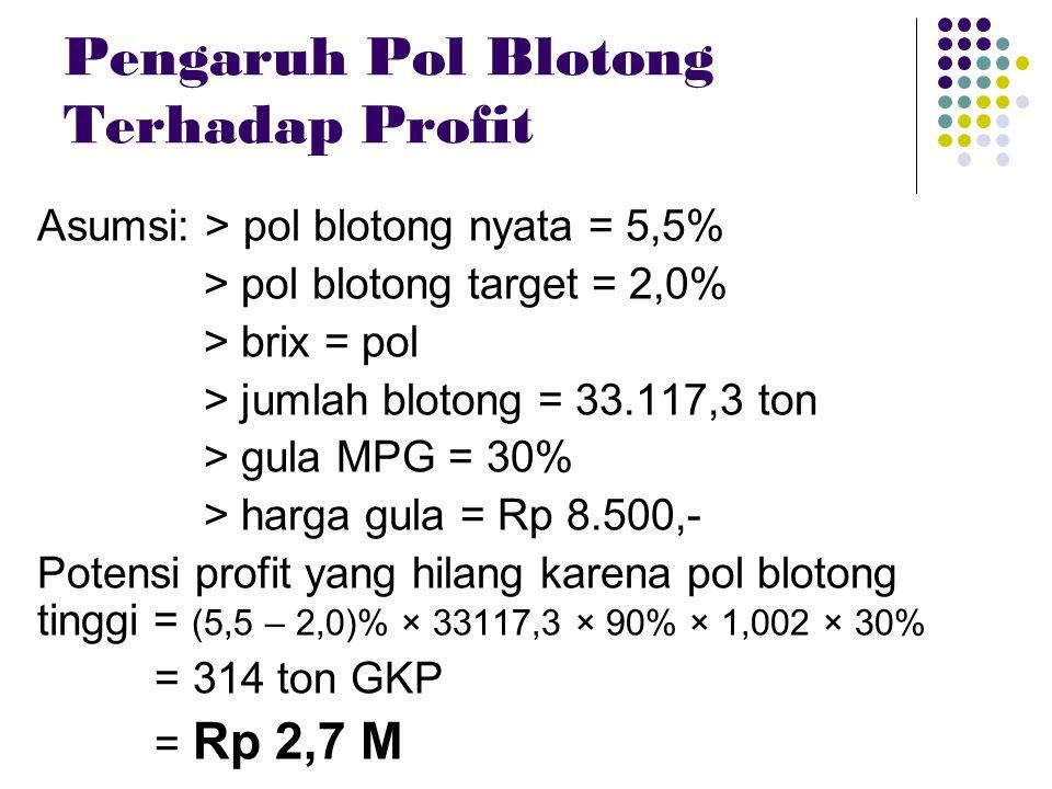Pengaruh Pol Blotong Terhadap Profit Asumsi: > pol blotong nyata = 5,5% > pol blotong target = 2,0% > brix = pol > jumlah blotong = 33.117,3 ton > gul