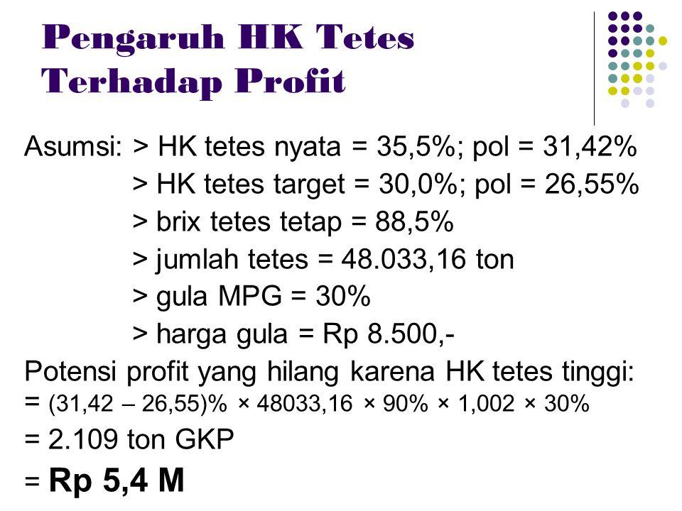Pengaruh HK Tetes Terhadap Profit Asumsi: > HK tetes nyata = 35,5%; pol = 31,42% > HK tetes target = 30,0%; pol = 26,55% > brix tetes tetap = 88,5% >