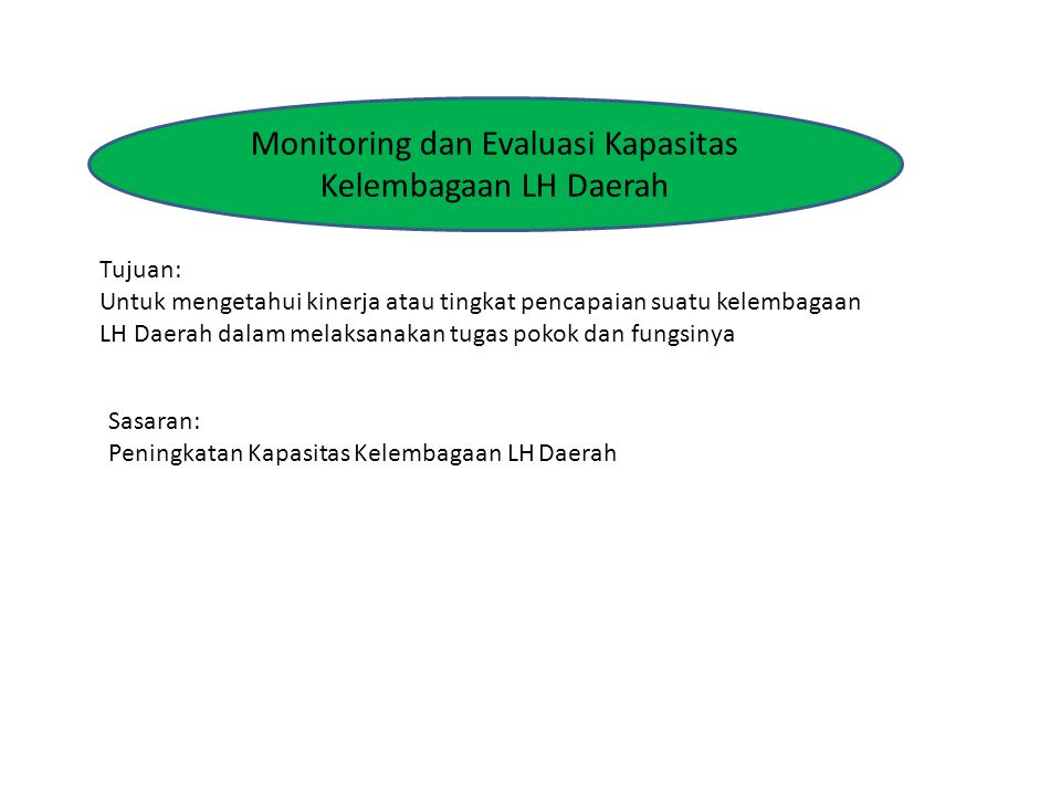 Monitoring dan Evaluasi Kapasitas Kelembagaan LH Daerah Tujuan: Untuk mengetahui kinerja atau tingkat pencapaian suatu kelembagaan LH Daerah dalam melaksanakan tugas pokok dan fungsinya Sasaran: Peningkatan Kapasitas Kelembagaan LH Daerah