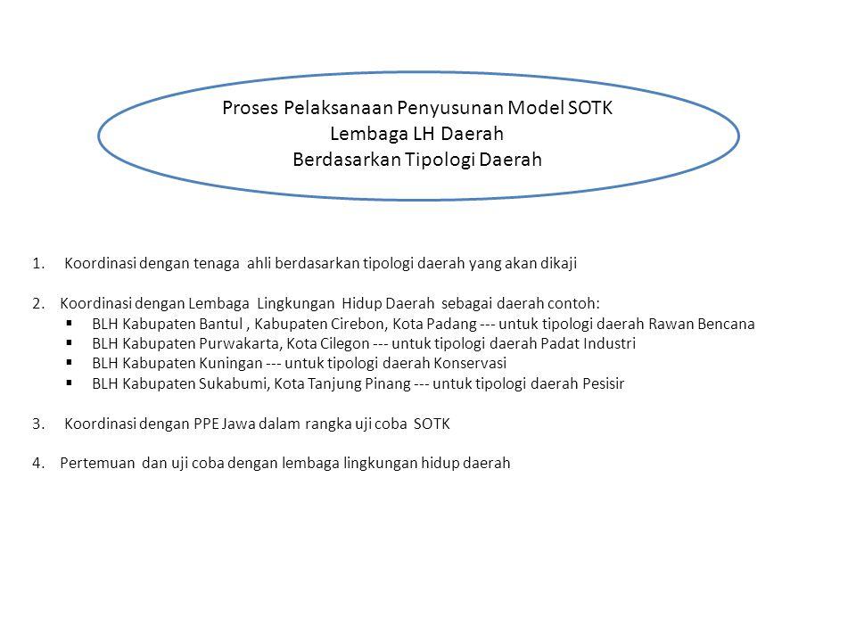Proses Pelaksanaan Penyusunan Model SOTK Lembaga LH Daerah Berdasarkan Tipologi Daerah 1.Koordinasi dengan tenaga ahli berdasarkan tipologi daerah yang akan dikaji 2.