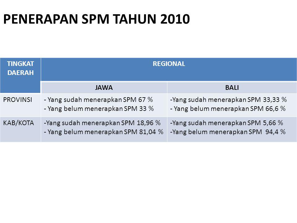 PENERAPAN SPM TAHUN 2010 TINGKAT DAERAH REGIONAL JAWABALI PROVINSI- Yang sudah menerapkan SPM 67 % - Yang belum menerapkan SPM 33 % -Yang sudah menerapkan SPM 33,33 % - Yang belum menerapkan SPM 66,6 % KAB/KOTA-Yang sudah menerapkan SPM 18,96 % - Yang belum menerapkan SPM 81,04 % -Yang sudah menerapkan SPM 5,66 % -Yang belum menerapkan SPM 94,4 %