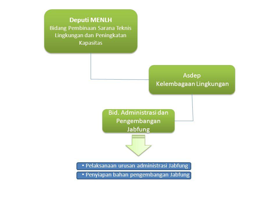 Deputi MENLH Bidang Pembinaan Sarana Teknis Lingkungan dan Peningkatan Kapasitas Deputi MENLH Bidang Pembinaan Sarana Teknis Lingkungan dan Peningkatan Kapasitas Asdep Kelembagaan Lingkungan Asdep Kelembagaan Lingkungan Bid.