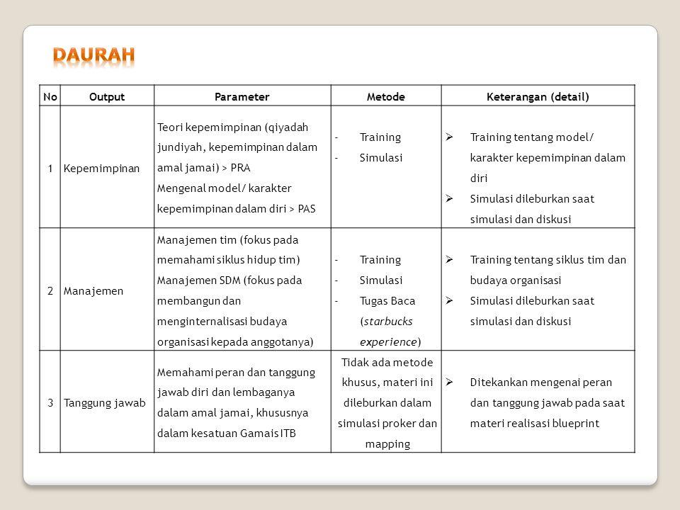 NoOutputParameterMetodeKeterangan (detail) 1Kepemimpinan Teori kepemimpinan (qiyadah jundiyah, kepemimpinan dalam amal jamai) > PRA Mengenal model/ ka