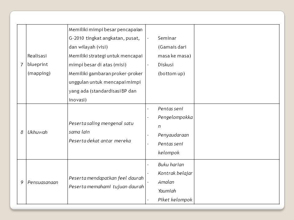 7 Realisasi blueprint (mapping) Memiliki mimpi besar pencapaian G-2010 tingkat angkatan, pusat, dan wilayah (visi) Memiliki strategi untuk mencapai mi