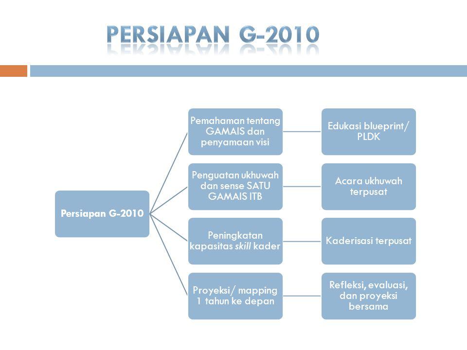 Persiapan G- 2010 Pemahaman tentang GAMAIS dan penyamaan visi Edukasi blueprint/ PLDK Penguatan ukhuwah dan sense SATU GAMAIS ITB Acara ukhuwah terpus