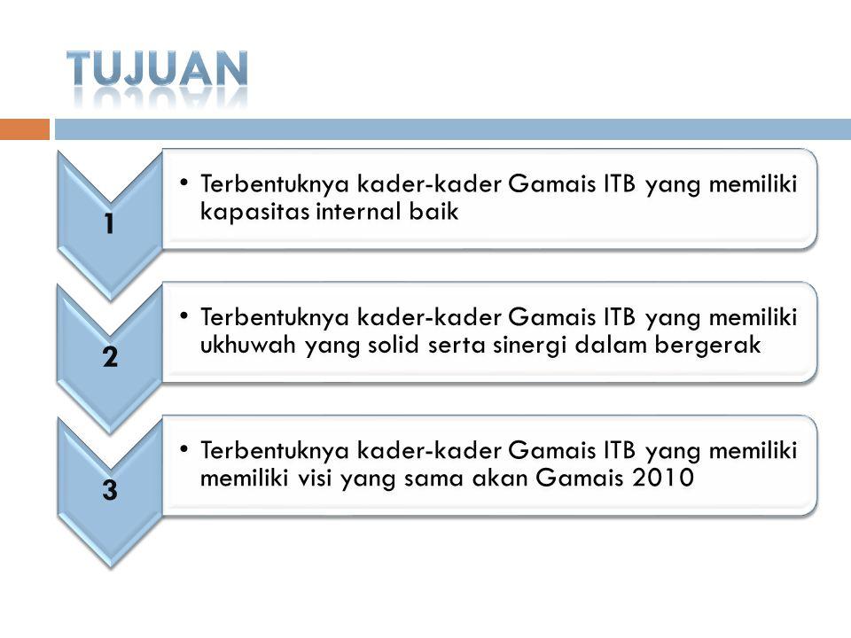 1 Terbentuknya kader-kader Gamais ITB yang memiliki kapasitas internal baik 2 Ter ben tuk nya kad er- kad er Ga mai s ITB yan g me mili ki ukh uwa h y