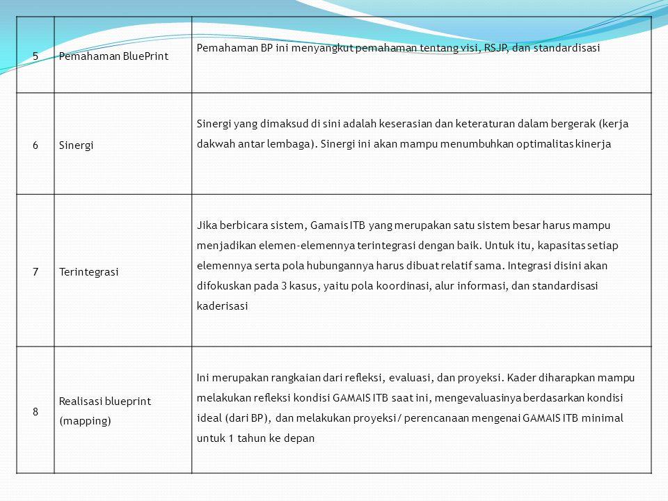 5Pemahaman BluePrint Pemahaman BP ini menyangkut pemahaman tentang visi, RSJP, dan standardisasi 6Sinergi Sinergi yang dimaksud di sini adalah keseras
