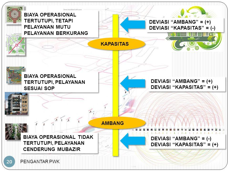 PENGANTAR PWK 20 KAPASITAS AMBANG DEVIASI AMBANG = (+) DEVIASI KAPASITAS = (+) DEVIASI AMBANG = (+) DEVIASI KAPASITAS = (+) DEVIASI AMBANG = (-) DEVIASI KAPASITAS = (+) DEVIASI AMBANG = (-) DEVIASI KAPASITAS = (+) DEVIASI AMBANG = (+) DEVIASI KAPASITAS = (-) DEVIASI AMBANG = (+) DEVIASI KAPASITAS = (-) BIAYA OPERASIONAL TIDAK TERTUTUPI, PELAYANAN CENDERUNG MUBAZIR BIAYA OPERASIONAL TERTUTUPI, PELAYANAN SESUAI SOP BIAYA OPERASIONAL TERTUTUPI, TETAPI PELAYANAN MUTU PELAYANAN BERKURANG