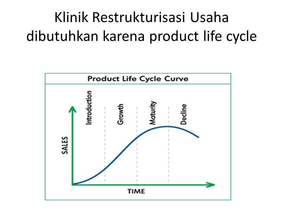 Klinik Restrukturisasi Usaha dibutuhkan karena product life cycle