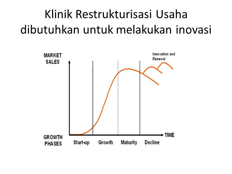 Klinik Restrukturisasi Usaha dibutuhkan untuk melakukan inovasi