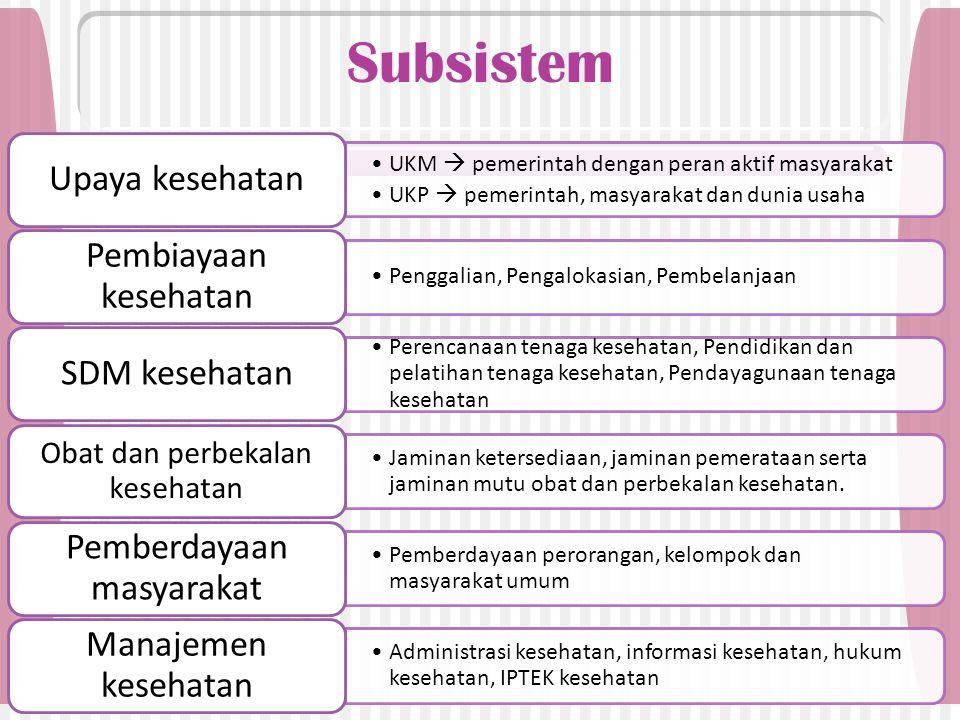Subsistem UKM  pemerintah dengan peran aktif masyarakat UKP  pemerintah, masyarakat dan dunia usaha Upaya kesehatan Penggalian, Pengalokasian, Pembe