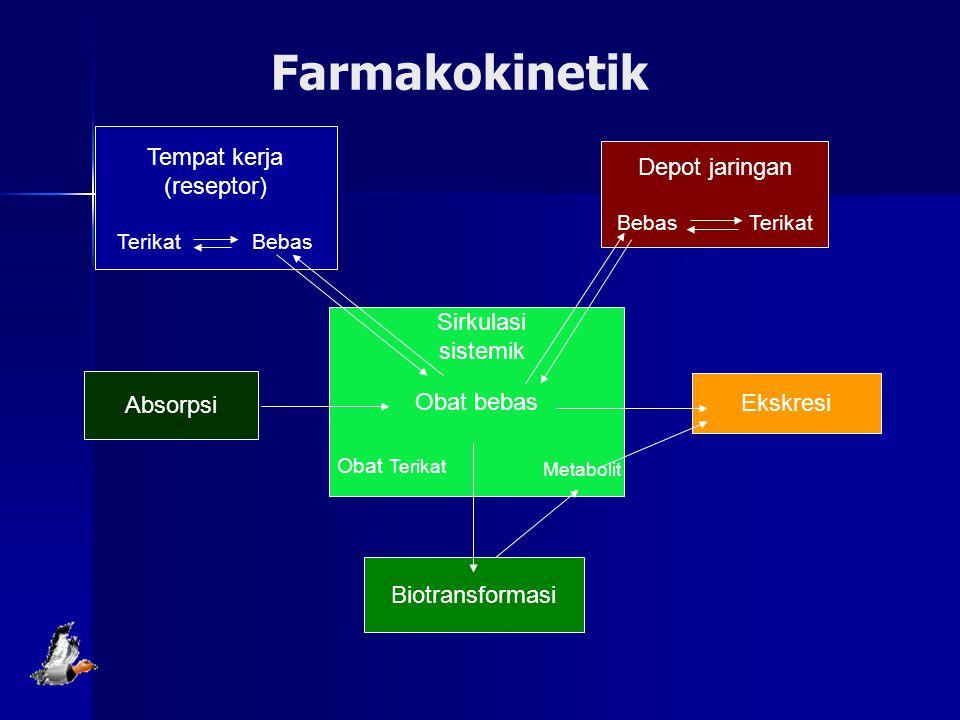 Farmakokinetik Obat bebas Absorpsi Ekskresi Biotransformasi Depot jaringan Bebas Terikat Tempat kerja (reseptor) Terikat Bebas Obat Terikat Metabolit Sirkulasi sistemik