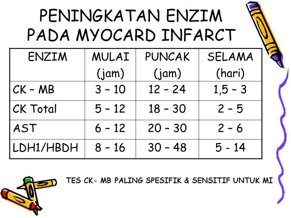 PENINGKATAN ENZIM PADA MYOCARD INFARCT ENZIMMULAI (jam) PUNCAK (jam) SELAMA (hari) CK – MB3 – 1012 – 241,5 – 3 CK Total5 – 1218 – 302 – 5 AST6 – 1220