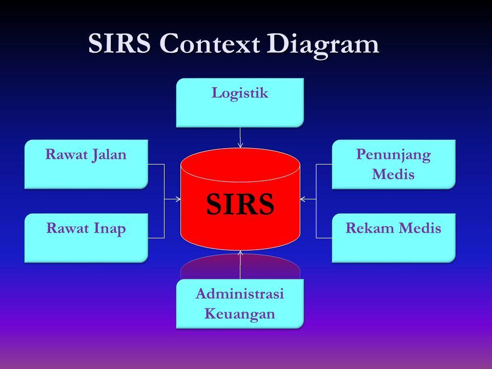SIRS Context Diagram Rawat Jalan Logistik Penunjang Medis Rekam Medis Rawat Inap Administrasi Keuangan