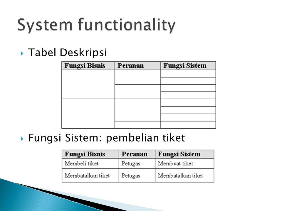  Tabel Deskripsi  Fungsi Sistem: pembelian tiket