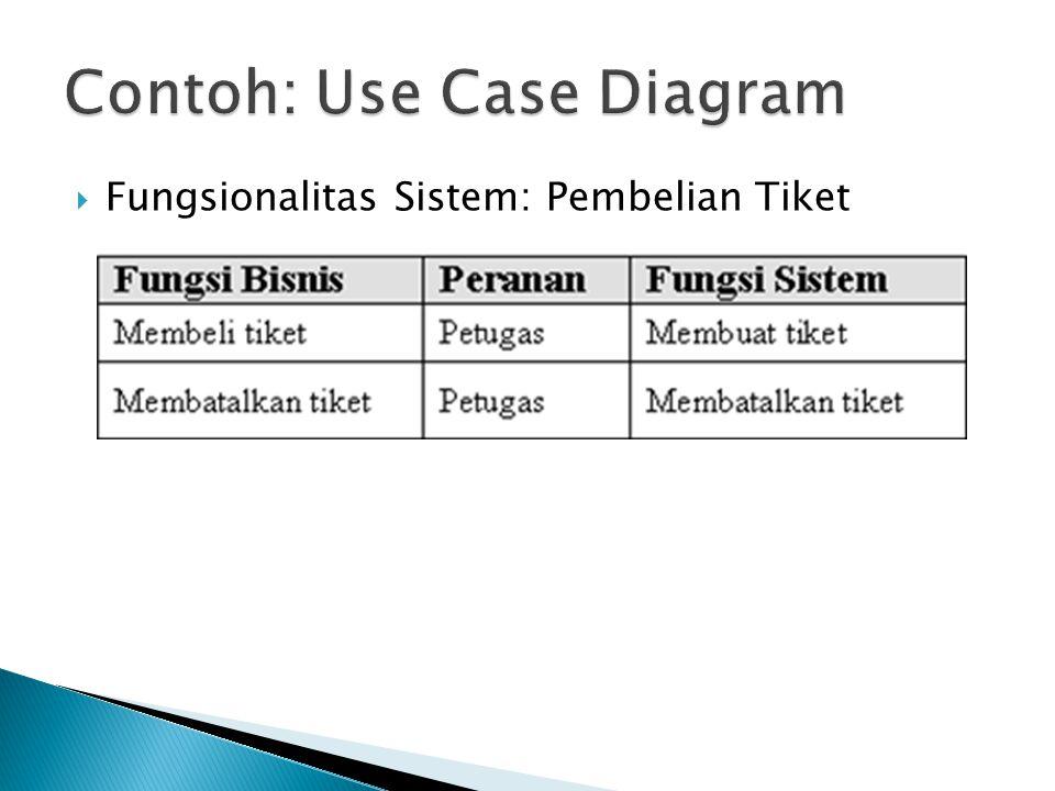  Fungsionalitas Sistem: Pembelian Tiket