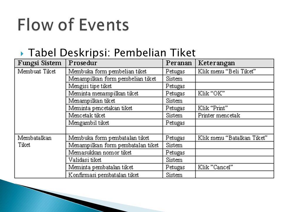  Tabel Deskripsi: Pembelian Tiket
