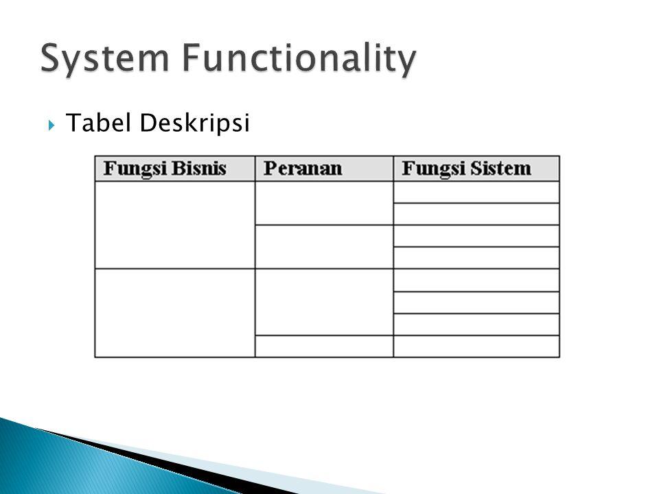  Berdasarkan Business Workflow, identifikasi aktifitas-aktifitas yang melibatkan sistem.