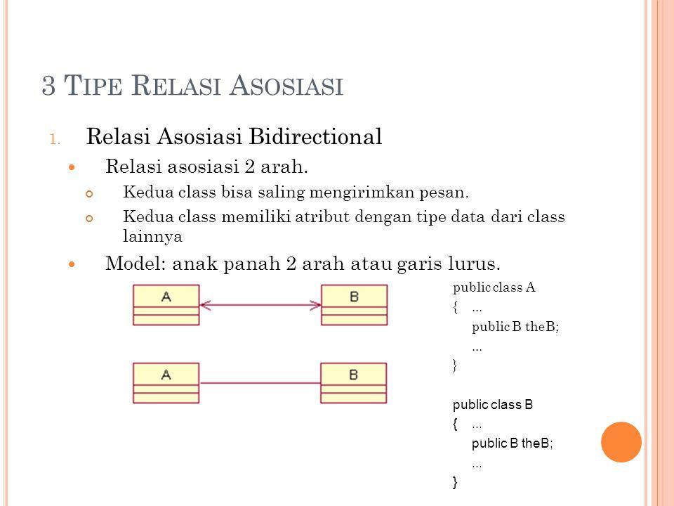 3 T IPE R ELASI A SOSIASI 1. Relasi Asosiasi Bidirectional Relasi asosiasi 2 arah.