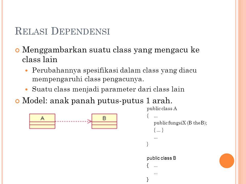 R ELASI D EPENDENSI Menggambarkan suatu class yang mengacu ke class lain Perubahannya spesifikasi dalam class yang diacu mempengaruhi class pengacunya.