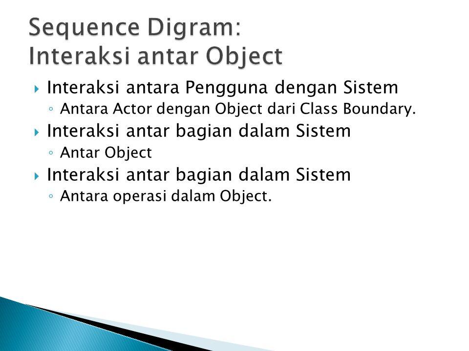  Interaksi antara Pengguna dengan Sistem ◦ Antara Actor dengan Object dari Class Boundary.