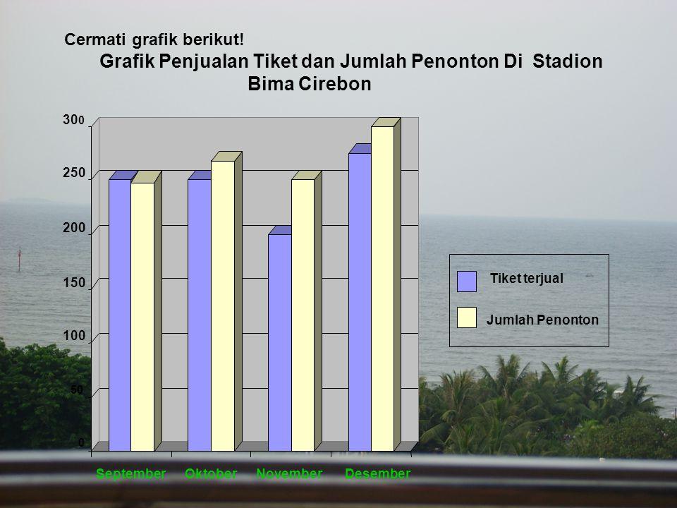Simpulan isi grafik tersebut adalah … A.Sebagian besar penonton tidak membeli tiket masuk B.
