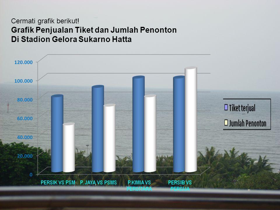Cermati grafik berikut! Grafik Penjualan Tiket dan Jumlah Penonton Di Stadion Gelora Sukarno Hatta
