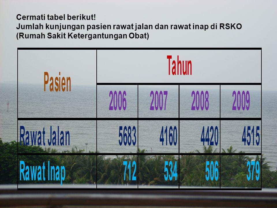 Cermati tabel berikut! Jumlah kunjungan pasien rawat jalan dan rawat inap di RSKO (Rumah Sakit Ketergantungan Obat)