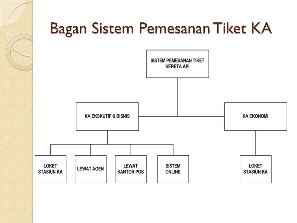 Bagan Sistem Pemesanan Tiket KA