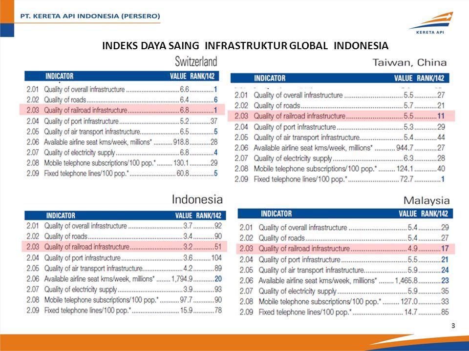 INDEKS DAYA SAING INFRASTRUKTUR GLOBAL INDONESIA 3